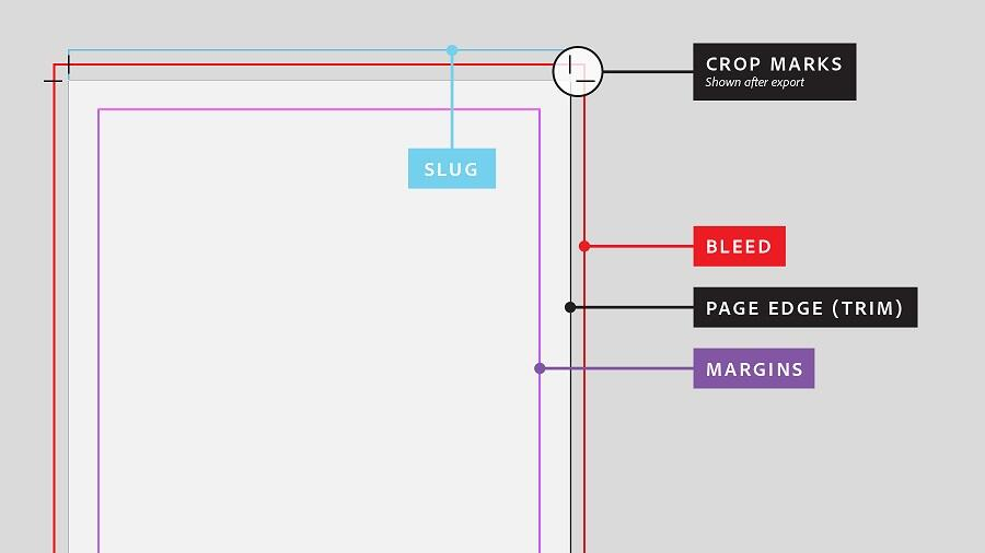"""A diagram of the page. Bleed is in red, the edge/trim is the physical edge of the page, and the margin is the """"safe area"""" for text and important elements."""